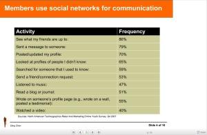Statistik_SocialNetwork_Usage