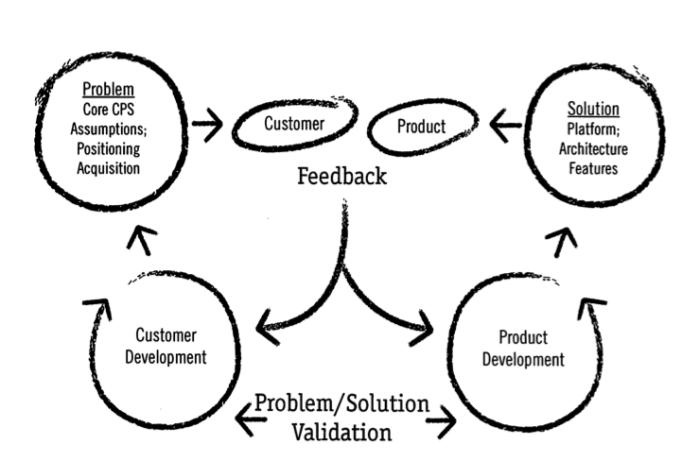 Build Measure Learn - feedback loop