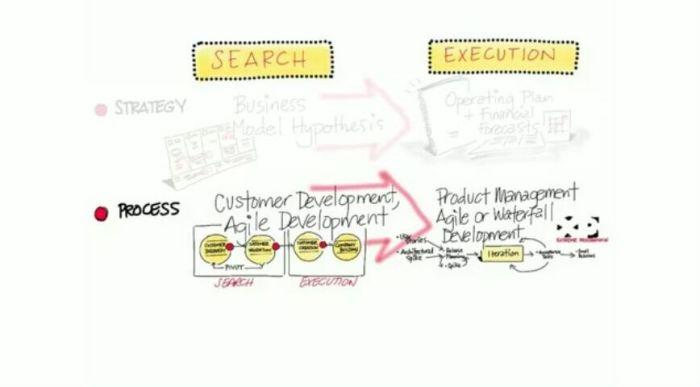 Customer vs Product Development