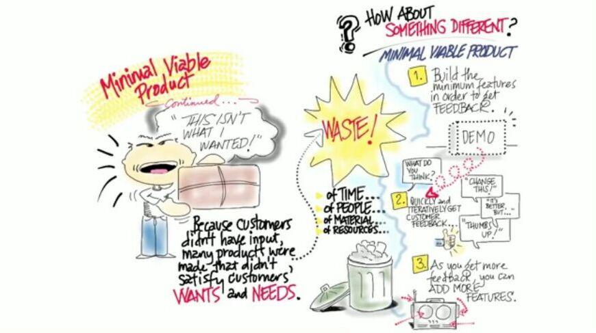 Solusi MVP pada Business Models and Customer Development