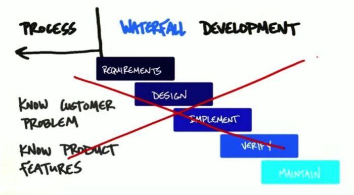 Waterfall Development - Formal Process